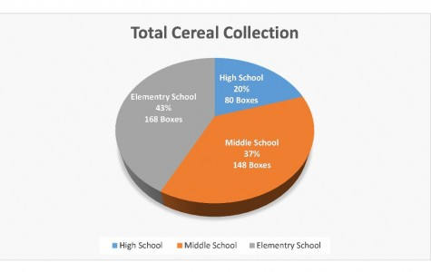 Myers leads FCA cereal drive